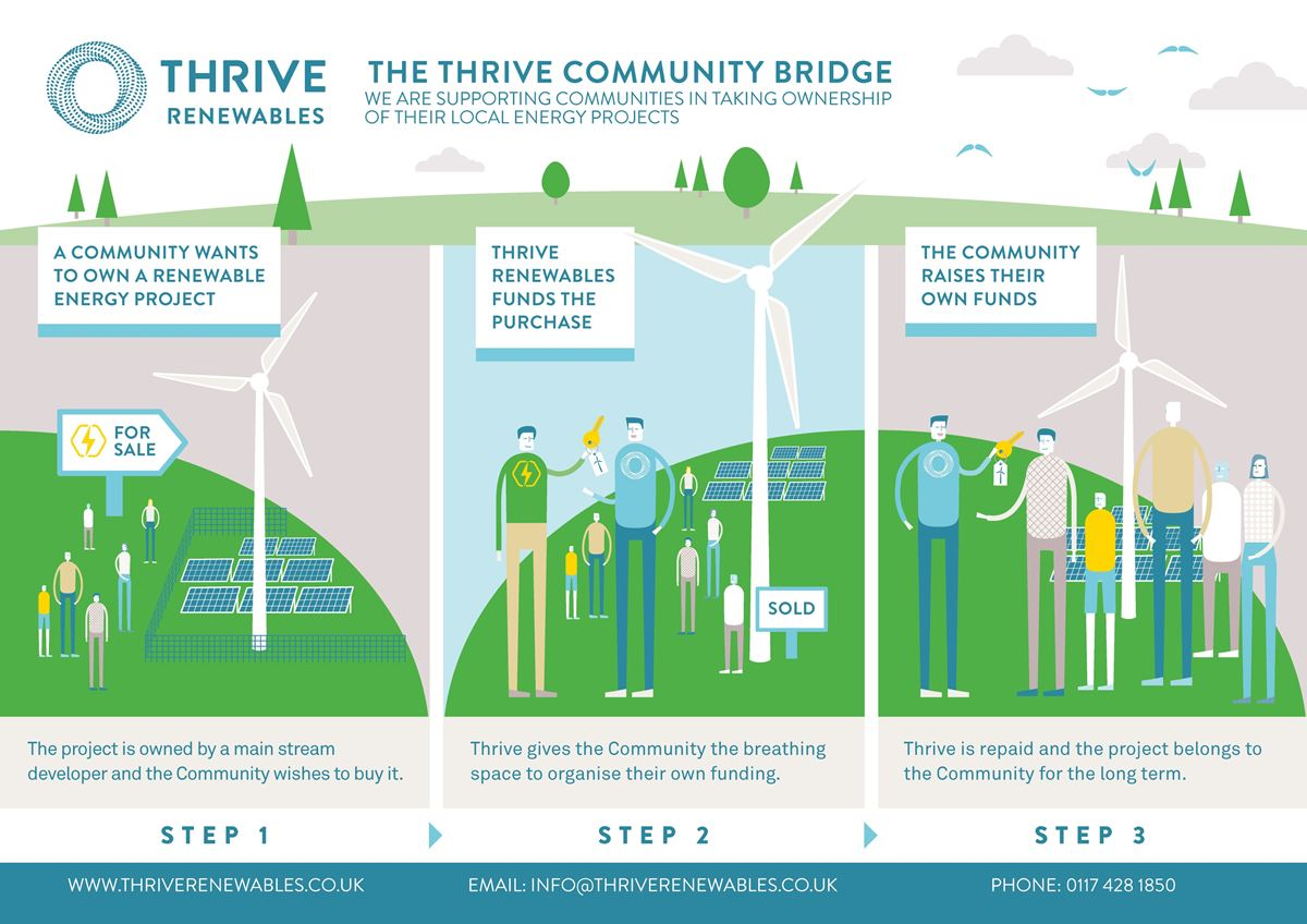 Community Bridge Thrive Renewables